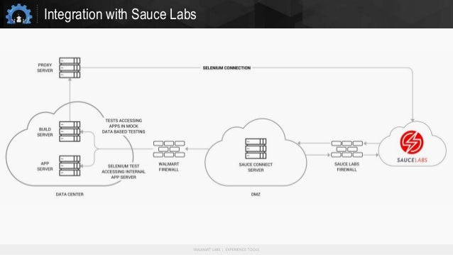 Integration with Sauce Labs
