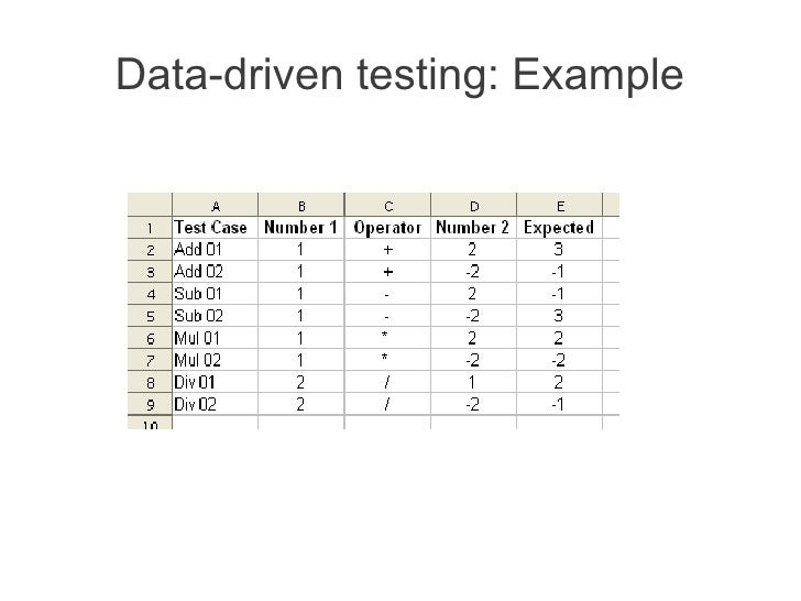 Data-driven testing: Example