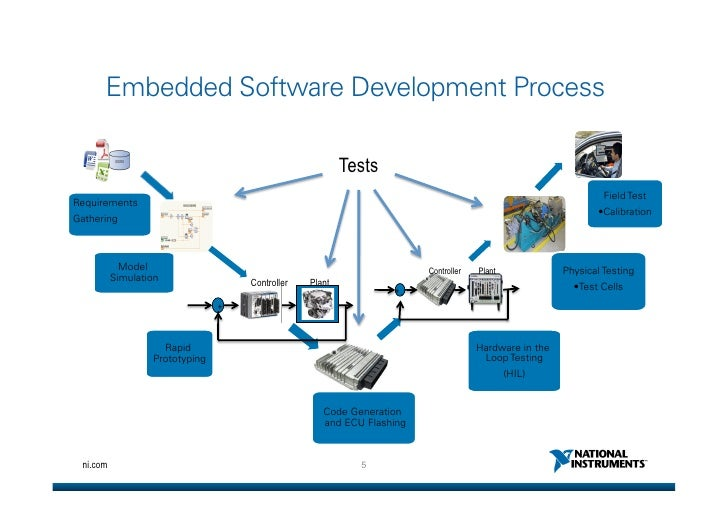manual testing process in real time