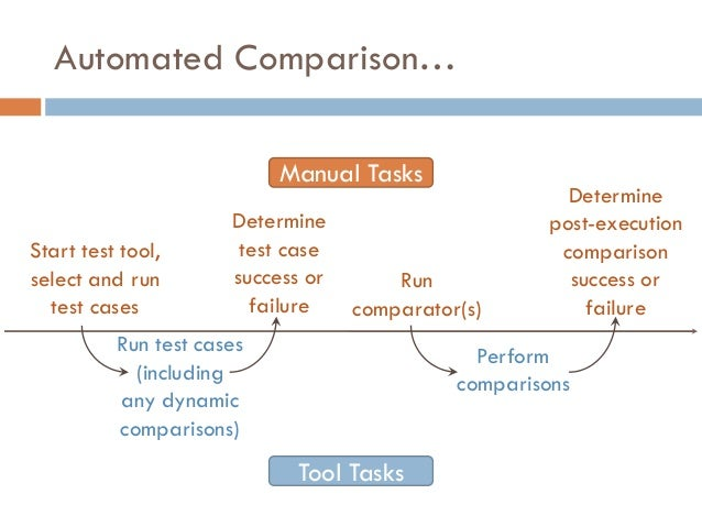 Automated Comparison… Start test tool, select and run test cases Determine test case success or failure Run comparator(s) ...