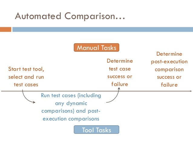 Automated Comparison… Start test tool, select and run test cases Determine test case success or failure Determine post-exe...