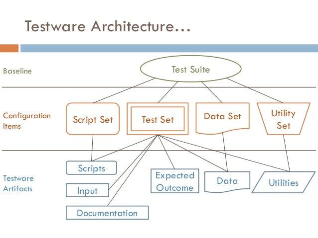 Testware Architecture… Test Suite Script Set Test Set Data Set Utility Set Scripts Input Documentation Expected Outcome Da...