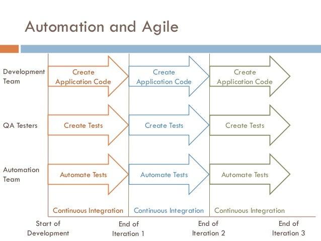 Automation and Agile Development Team Create Application Code Create Tests Automate Tests QA Testers Automation Team Creat...