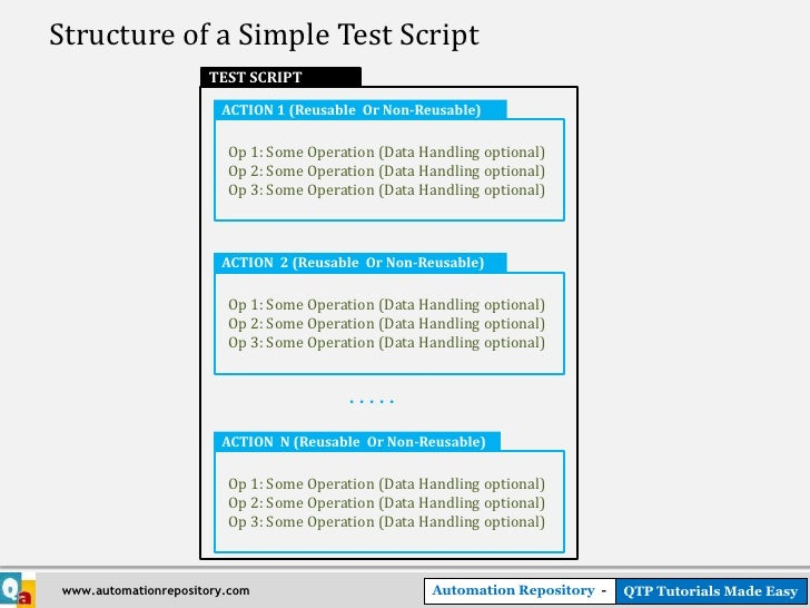 QTP - Automated Testing Process