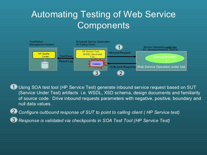 Test Automation Best Practices (with SOA test approach)