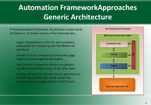 Test Automation Framework Online Training by QuontraSolutions