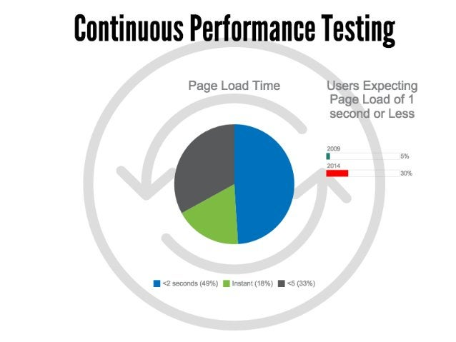 Test Automation Trends for 2016 and Beyond
