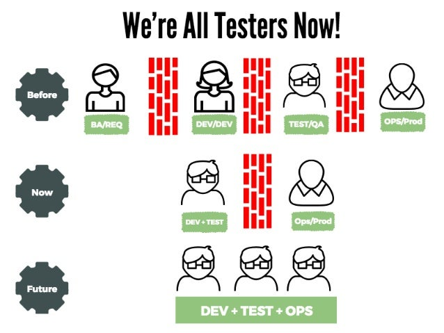 Test Automation Trends for 2016 and Beyond Slide 3