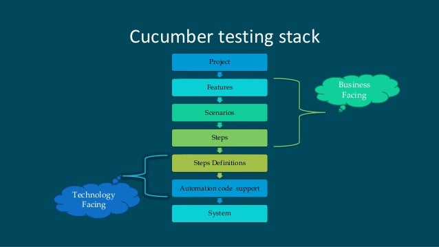 Test Automation With Cucumber Jvm