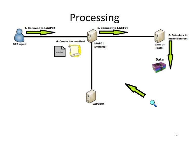 Processing             1