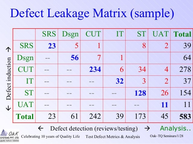 Metrics analysis