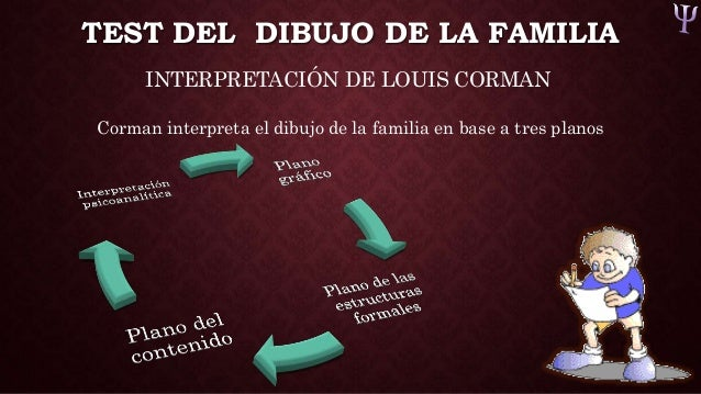 Worksheet. Test de la familia