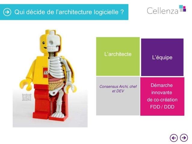 Qui décide de l'architecture logicielle ?  L'architecte  Consensus Archi, chef et DEV  L'équipe  Démarche innovante  de co...