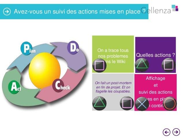 Avez-vous un suivi des actions mises en place ?  On a trace tous nos problemes dans le Wiki  Quelles actions ?  Affichage ...