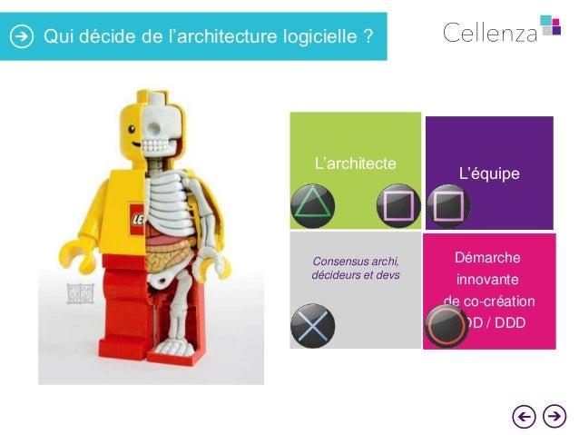 Qui décide de l'architecture logicielle ?  L'architecte  Consensus archi, décideurs et devs  L'équipe  Démarche innovante ...