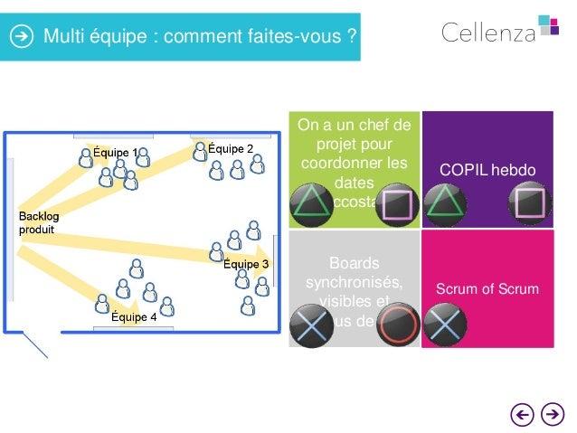 Multi équipe : comment faites-vous ?  On a un chef de projet pour coordonner les dates d'accostage  COPIL hebdo  Boards sy...