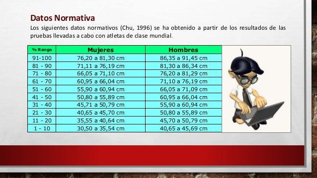 Género Excelente Encima de la media Promedio Por debajo del promedio Pobre Hombre > 65cm 50 - 65 cm 40 - 49cm 30 - 39cm <3...