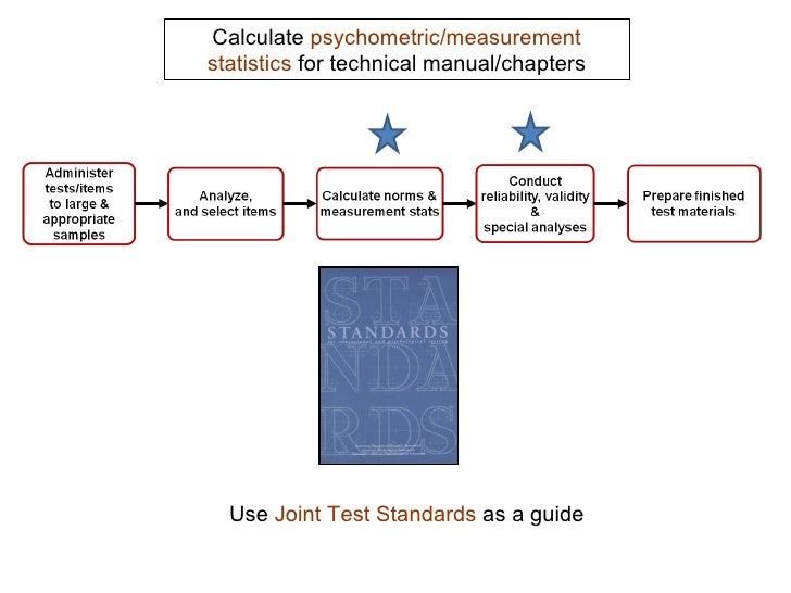 an analysis of what is required in regards to iq test Under different procedure codes depending on the following criteria: intent of test codes published by the ama are required for reporting the healthcare practitioner services the iq literacy.