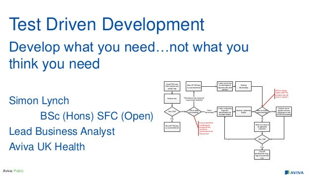 Aviva: Public Test Driven Development Develop what you need…not what you think you need Simon Lynch BSc (Hons) SFC (Open) ...