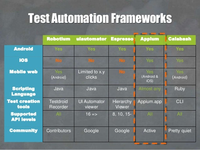 Testdroid Release Perfect Apps With Mobile Visual Testing