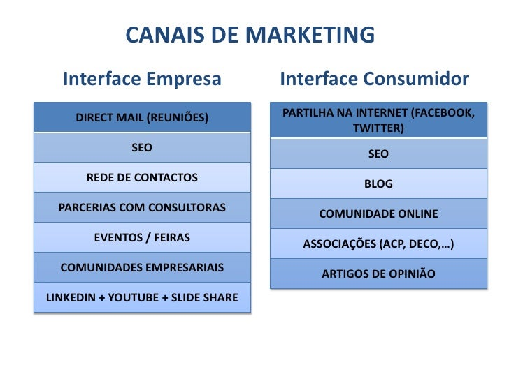CANAIS DE MARKETING  Interface Empresa                Interface Consumidor    DIRECT MAIL (REUNIÕES)         PARTILHA NA I...