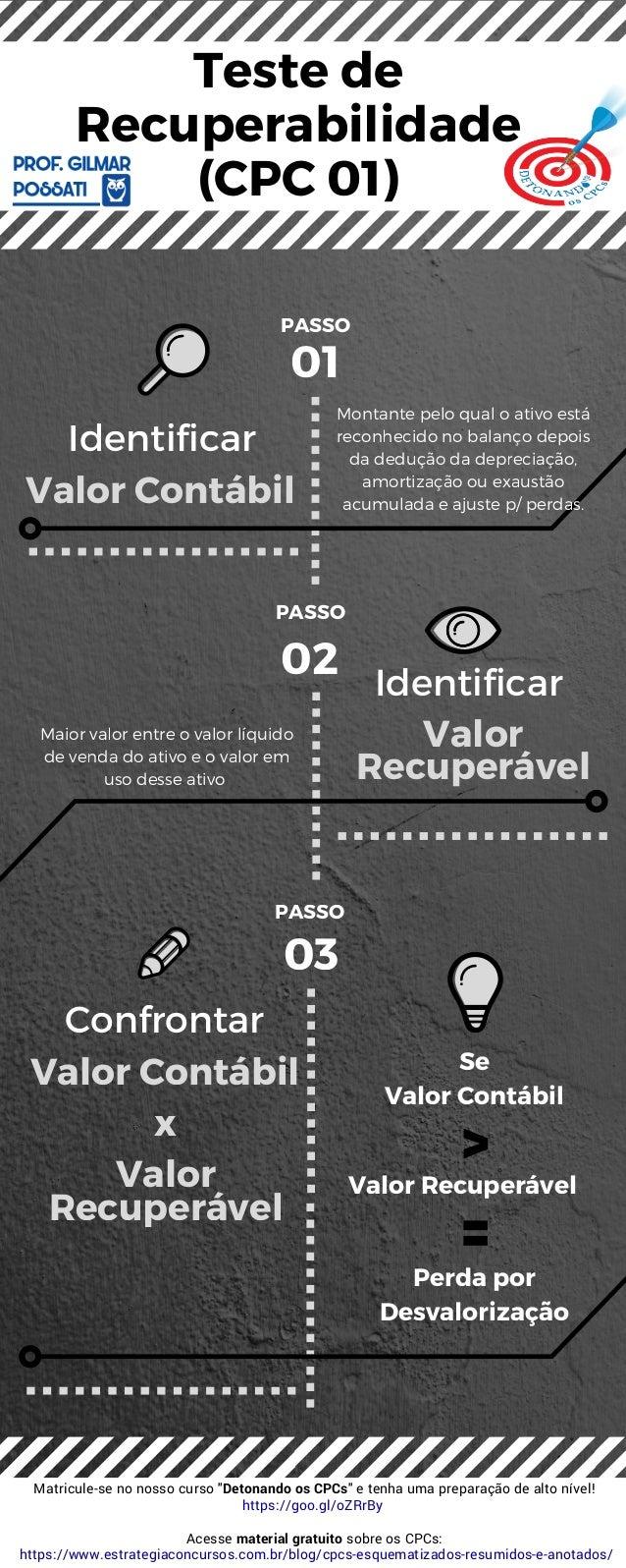 Valor Contábil Valor Contábil x Valor Recuperável Valor Recuperável 03 01 02 Identificar Identificar Confrontar PASSO PA...