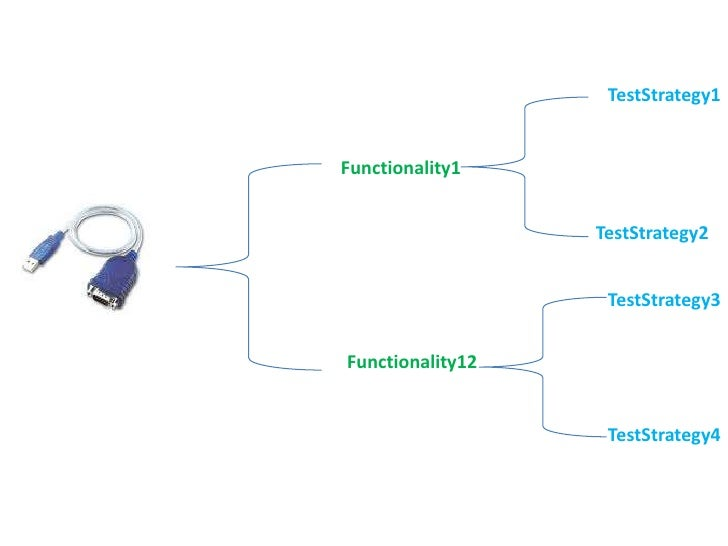 TestStrategy1<br />Functionality1<br />TestStrategy2<br />TestStrategy3<br />Functionality12<br />TestStrategy4<br />
