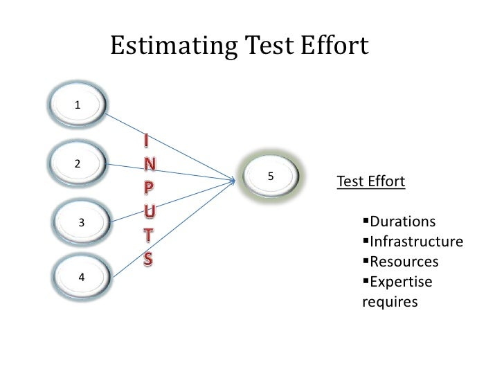 Developing Test cases