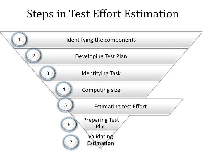 Steps in Test Effort Estimation<br />1<br />2<br />3<br />4<br />5<br />6<br />7<br />