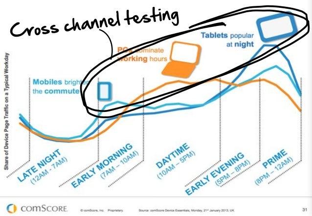 User analytics based testing Mobile market share - April 2013  Source: OurMobilePlanet.com  14