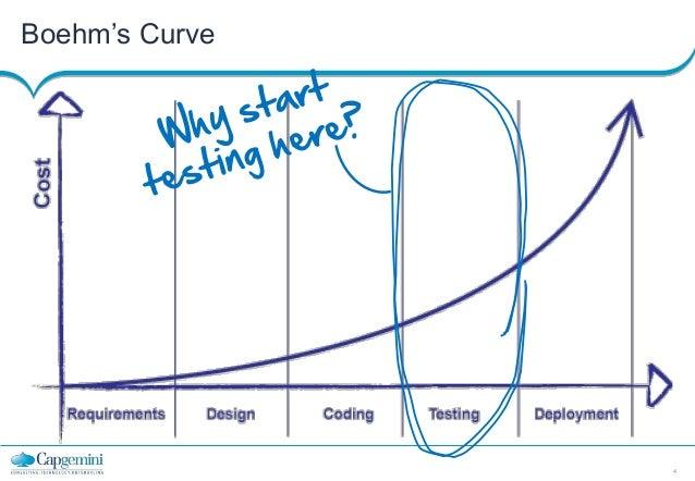 Boehm's Curve  4