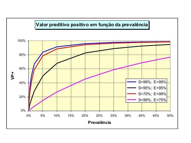 Valor preditivo positivo em função da prevalência 0% 20% 40% 60% 80% 100% 0% 5% 10% 15% 20% 25% 30% 35% 40% 45% 50% Preval...