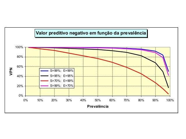 Valor preditivo negativo em função da prevalência 0% 20% 40% 60% 80% 100% 0% 10% 20% 30% 40% 50% 60% 70% 80% 90% 100% Prev...