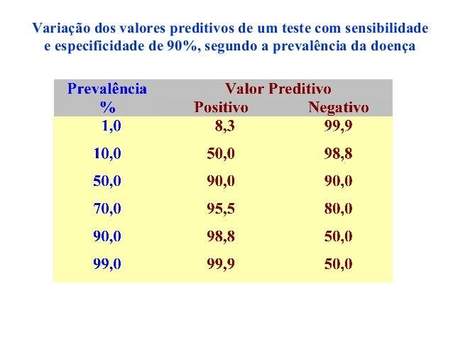 Variação dos valores preditivos de um teste com sensibilidade e especificidade de 90%, segundo a prevalência da doença