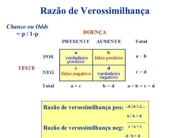 DOENÇA Razão de verossimilhança pos: a / a + c b / b + d Razão de verossimilhança neg: c / a + c d / b + d Chance ou Odds ...