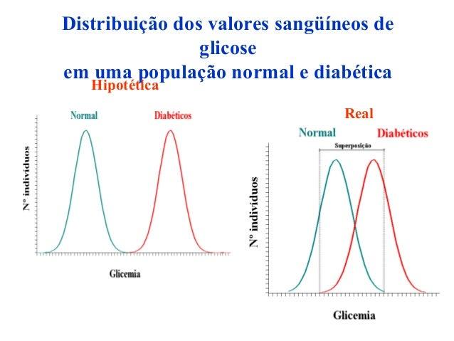 Distribuição dos valores sangüíneos de glicose em uma população normal e diabética Hipotética Real