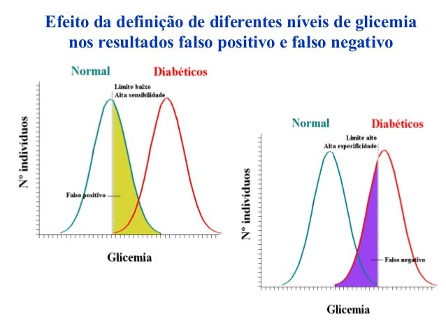 Efeito da definição de diferentes níveis de glicemia nos resultados falso positivo e falso negativo