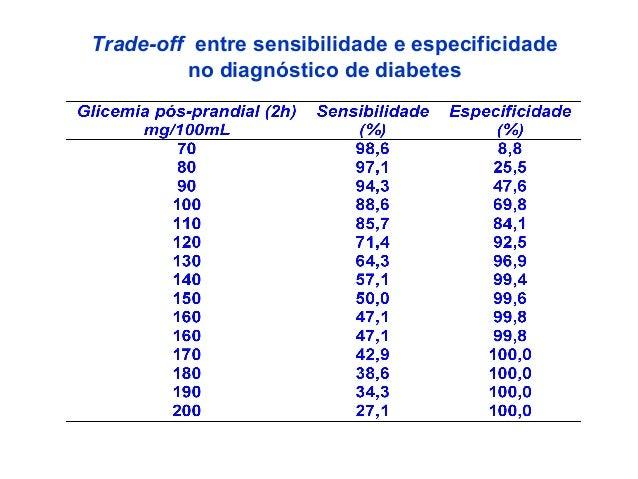 Trade-off entre sensibilidade e especificidade no diagnóstico de diabetes
