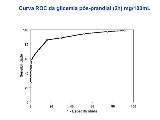 Curva ROC da glicemia pós-prandial (2h) mg/100mL