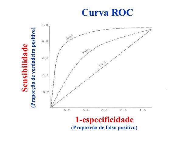 Curva ROC Sensibilidade (Proporçãodeverdadeiropositivo) 1-especificidade (Proporção de falso positivo)