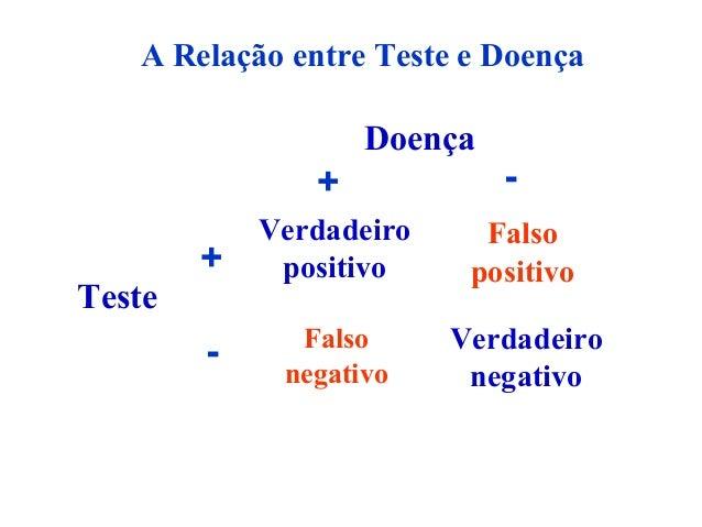 Falso positivo Falso negativo Verdadeiro negativo Verdadeiro positivo Teste + - Doença + - A Relação entre Teste e Doença