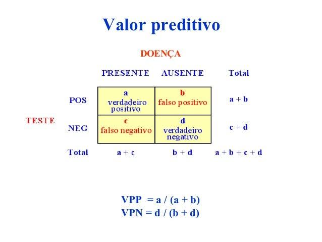 DOENÇA VPP = a / (a + b) VPN = d / (b + d) Valor preditivo