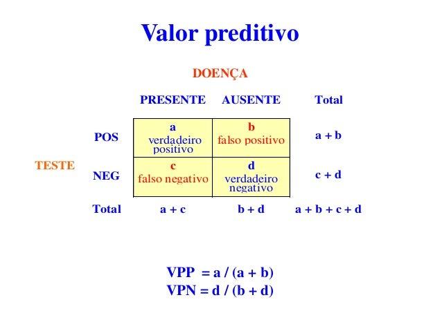 PRESENTE AUSENTE Total POS a verdadeiro positivo b falso positivo a + b TESTE NEG c falso negativo d verdadeiro negativo c...