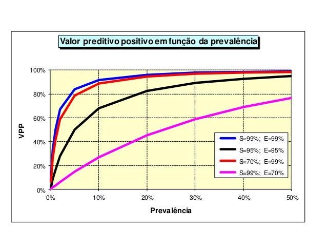 0% 20% 40% 60% 80% 100% 0% 10% 20% 30% 40% 50% VPP Prevalência Valor preditivo positivo emfunção da prevalência S=99%; E=9...