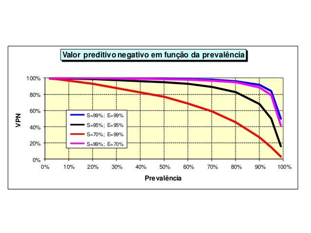0% 20% 40% 60% 80% 100% 0% 10% 20% 30% 40% 50% 60% 70% 80% 90% 100% VPN Prevalência Valor preditivo negativo em função da ...