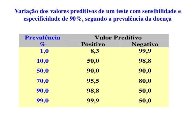 Prevalência % Valor Preditivo Positivo Negativo 1,0 8,3 99,9 10,0 50,0 98,8 50,0 90,0 90,0 70,0 95,5 80,0 90,0 98,8 50,0 9...