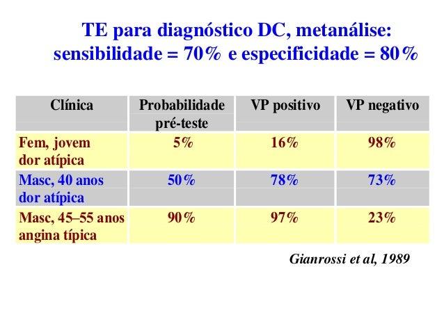 Clínica Probabilidade pré-teste VP positivo VP negativo Fem, jovem dor atípica 5% 16% 98% Masc, 40 anos dor atípica 50% 78...