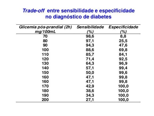 Glicemia pós-prandial (2h) mg/100mL Sensibilidade (%) Especificidade (%) 70 98,6 8,8 80 97,1 25,5 90 94,3 47,6 100 88,6 69...