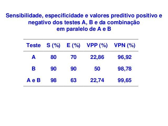 Teste S (%) E (%) VPP (%) VPN (%) A 80 70 22,86 96,92 B 90 90 50 98,78 A e B 98 63 22,74 99,65 Sensibilidade, especificida...