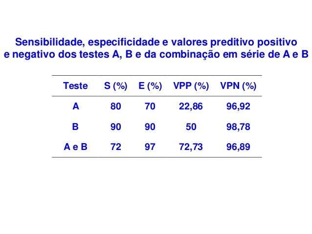 Teste S (%) E (%) VPP (%) VPN (%) A 80 70 22,86 96,92 B 90 90 50 98,78 A e B 72 97 72,73 96,89 Sensibilidade, especificida...